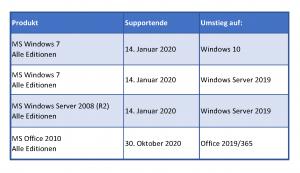 Tabelle-Microsoft-Supportende-Win7