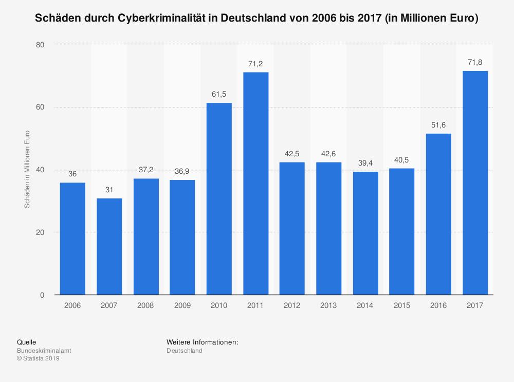 Statistik Cyberkriminalität